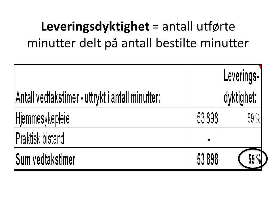 Leveringsdyktighet = antall utførte minutter delt på antall bestilte minutter
