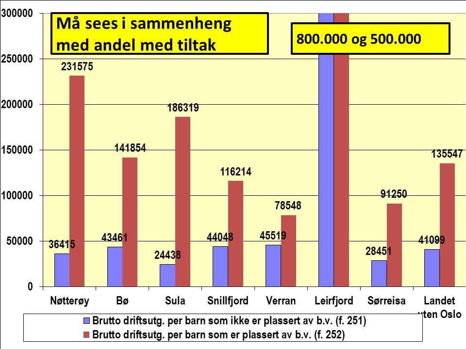 Må sees i sammenheng med andel med tiltak 800.000 og 500.000