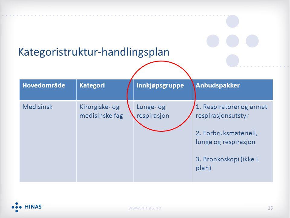 Kategoristruktur-handlingsplan