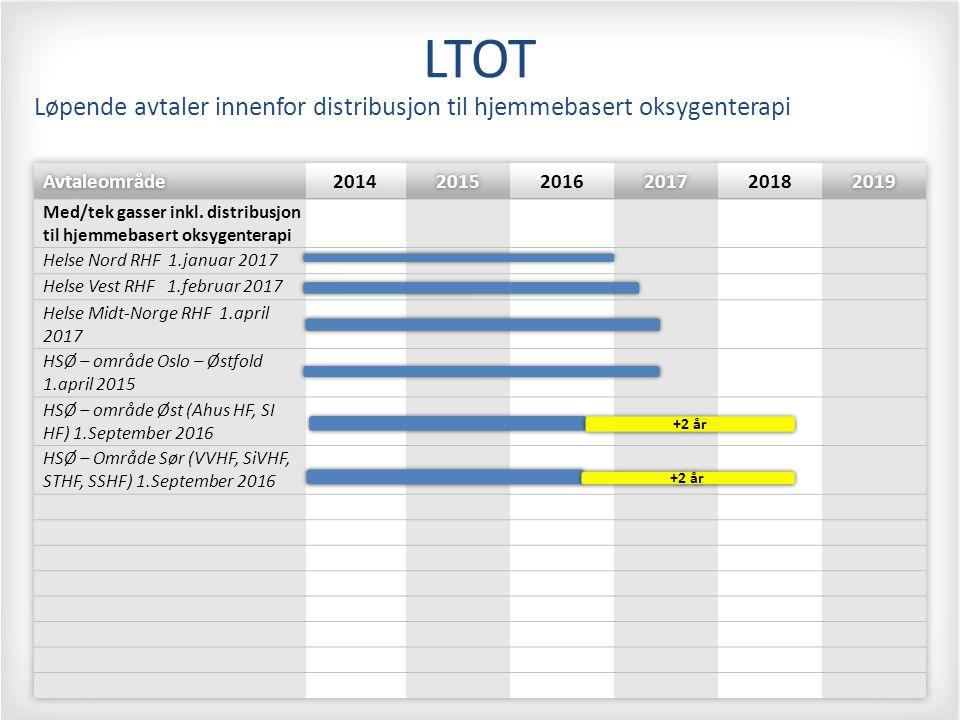 LTOT Løpende avtaler innenfor distribusjon til hjemmebasert oksygenterapi. Avtaleområde. 2014. 2015.