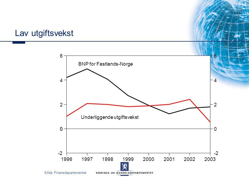 Lav utgiftsvekst 1996. 1997. 1998. 1999. 2000. 2001. 2002. 2003. -2. 2. 4. 6. BNP for Fastlands-Norge.