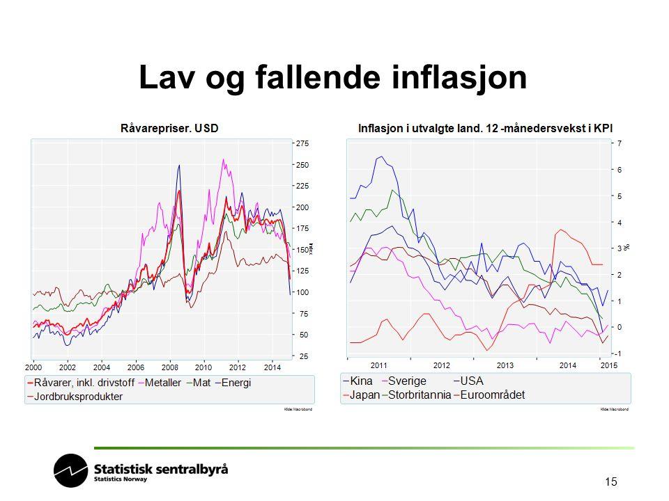 Lav og fallende inflasjon