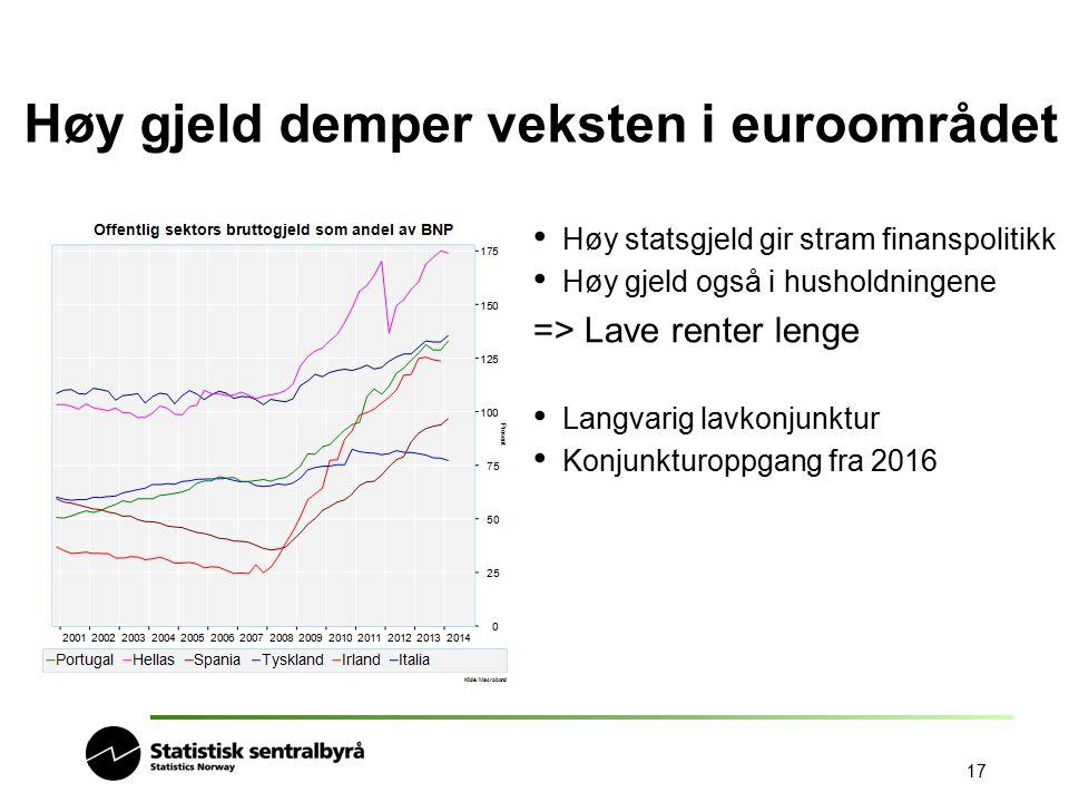 Høy gjeld demper veksten i euroområdet