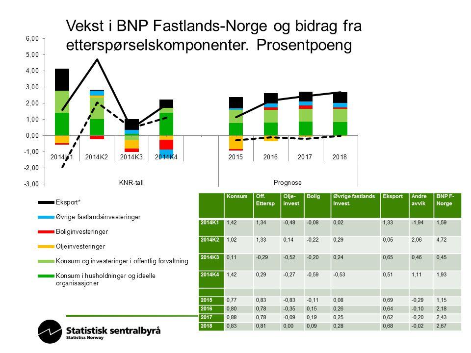 Vekst i BNP Fastlands-Norge og bidrag fra etterspørselskomponenter
