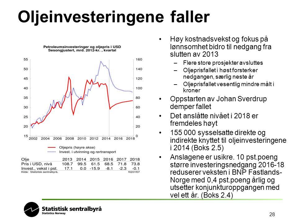 Oljeinvesteringene faller