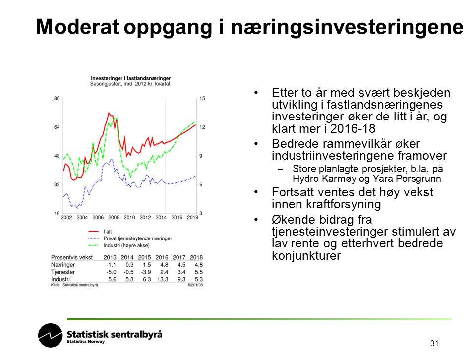 Moderat oppgang i næringsinvesteringene