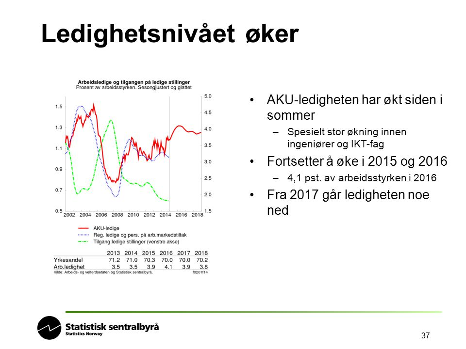 Ledighetsnivået øker AKU-ledigheten har økt siden i sommer