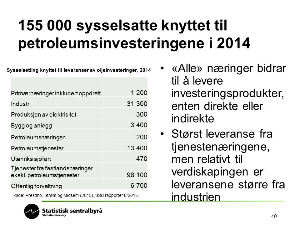 155 000 sysselsatte knyttet til petroleumsinvesteringene i 2014