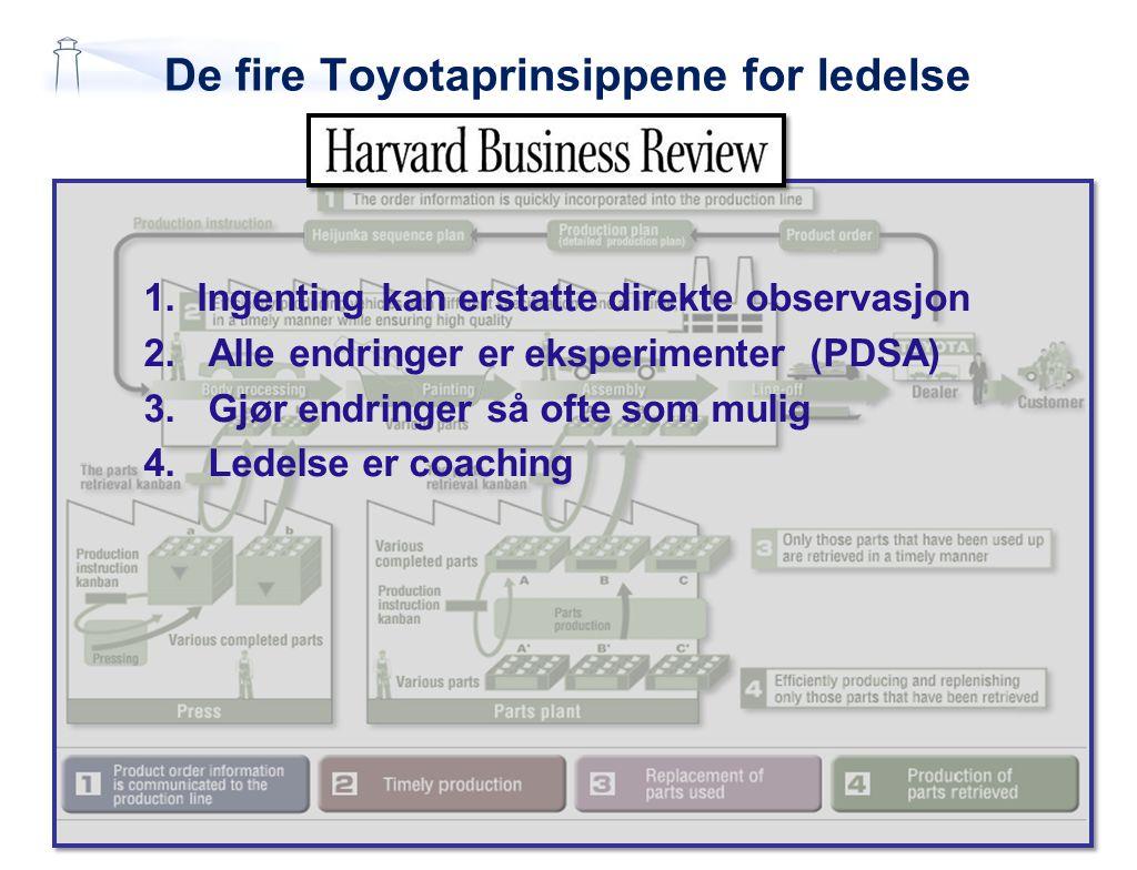 De fire Toyotaprinsippene for ledelse