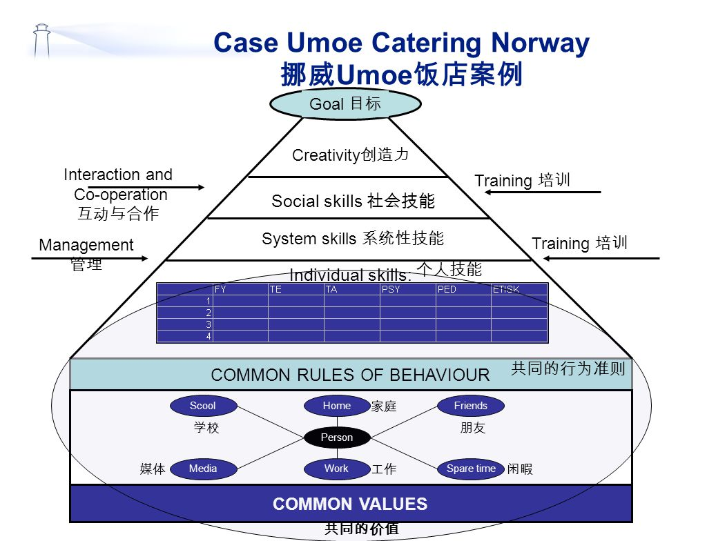 Case Umoe Catering Norway 挪威Umoe饭店案例