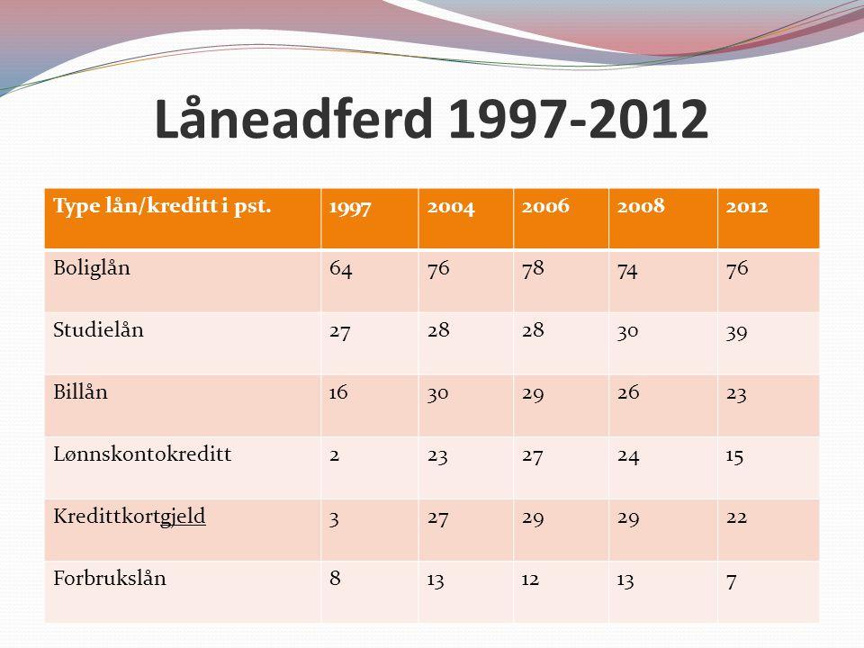 Låneadferd 1997-2012 Type lån/kreditt i pst. 1997 2004 2006 2008 2012
