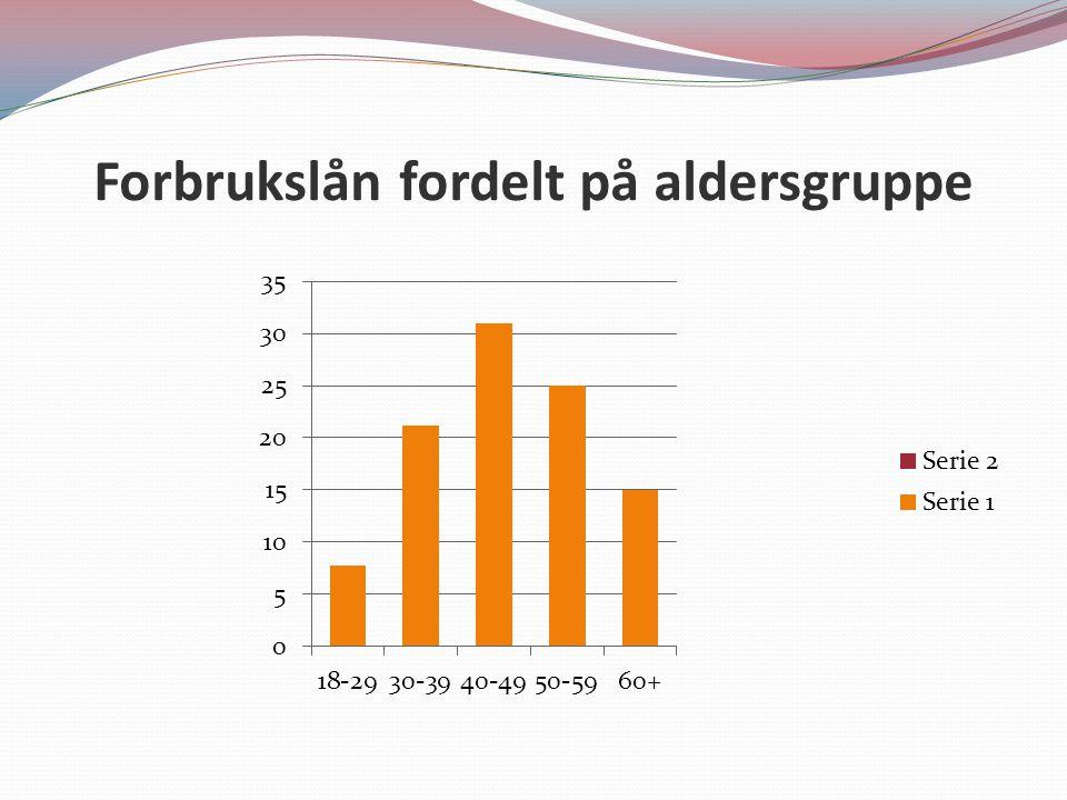 Forbrukslån fordelt på aldersgruppe