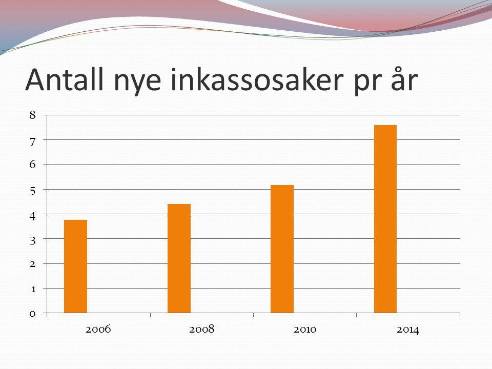 Antall nye inkassosaker pr år