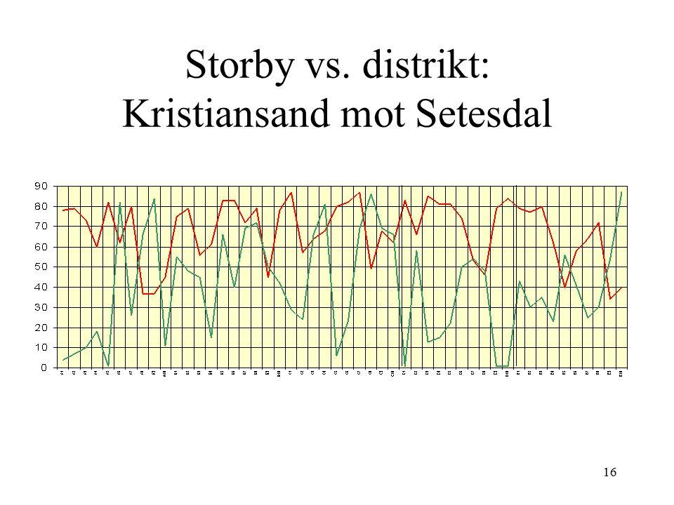 Storby vs. distrikt: Kristiansand mot Setesdal