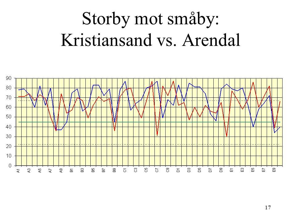 Storby mot småby: Kristiansand vs. Arendal