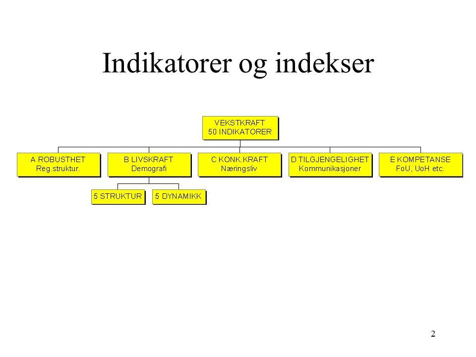 Indikatorer og indekser