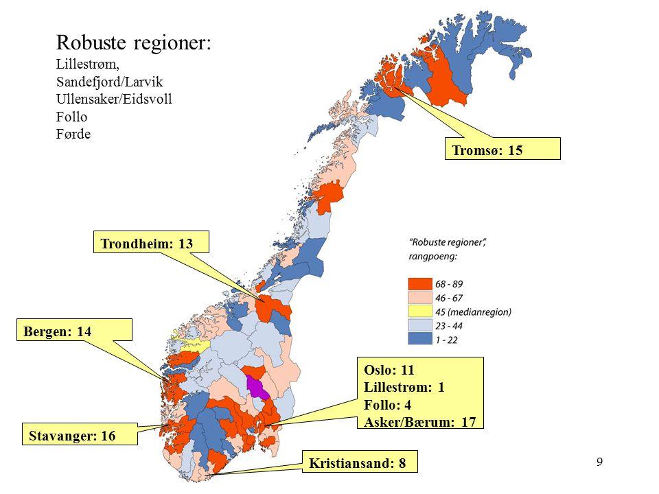 Robuste regioner: Lillestrøm, Sandefjord/Larvik Ullensaker/Eidsvoll Follo Førde