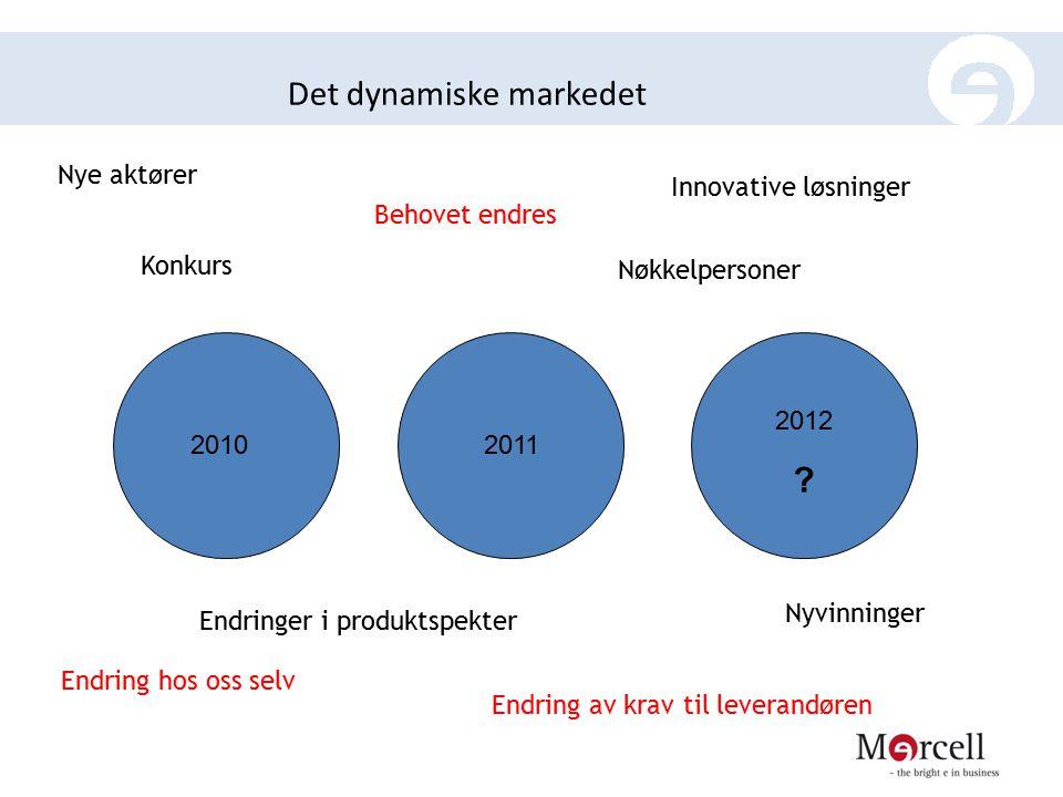 Det dynamiske markedet