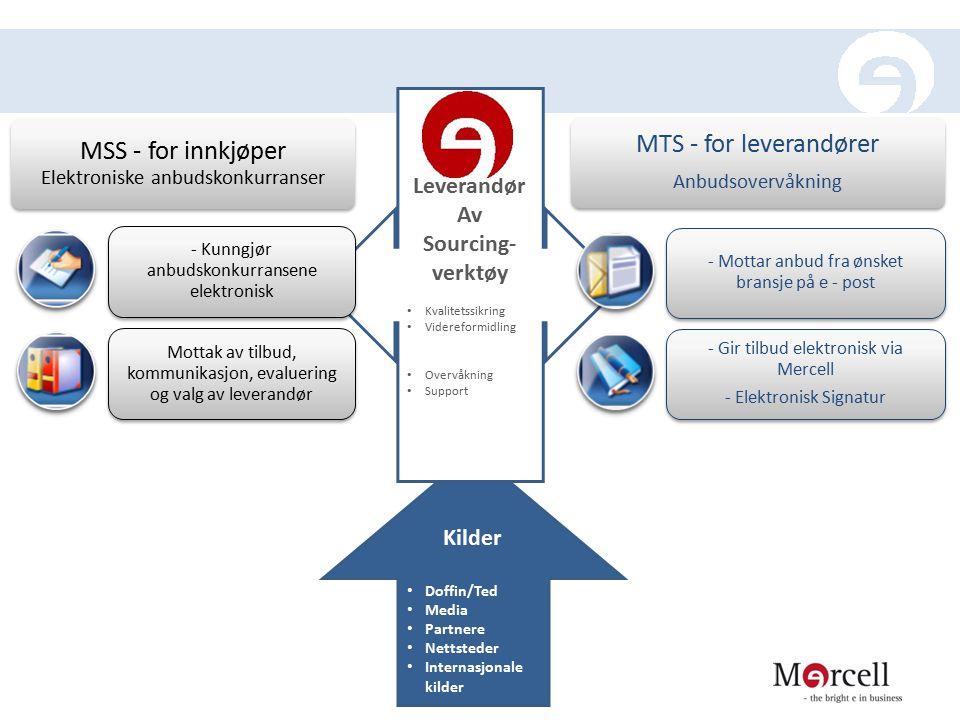 MSS - for innkjøper Elektroniske anbudskonkurranser