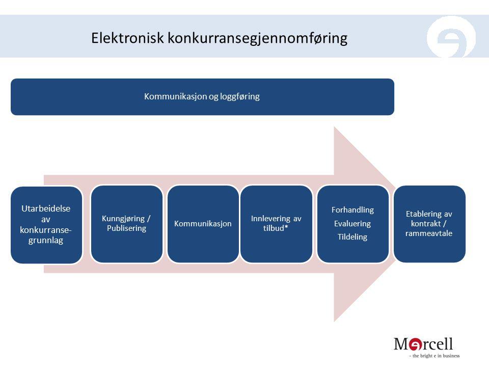 Elektronisk konkurransegjennomføring