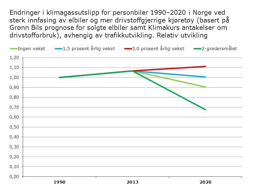 Endringer i klimagassutslipp for personbiler 1990–2020 i Norge ved sterk innfasing av elbiler og mer drivstoffgjerrige kjøretøy (basert på Grønn Bils prognose for solgte elbiler samt Klimakurs antakelser om drivstofforbruk), avhengig av trafikkutvikling.