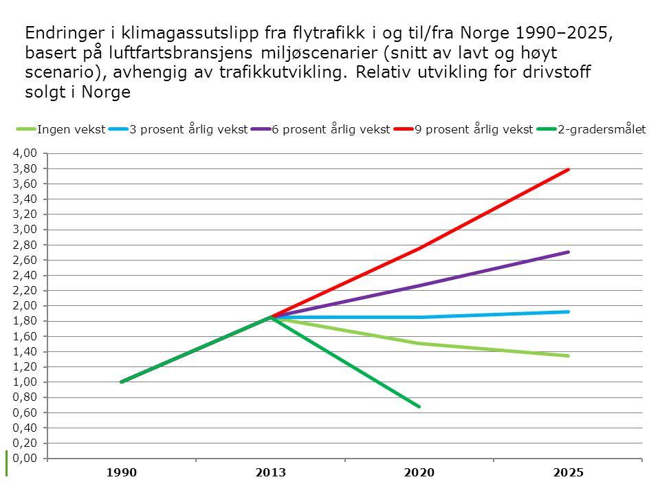 Endringer i klimagassutslipp fra flytrafikk i og til/fra Norge 1990–2025, basert på luftfartsbransjens miljøscenarier (snitt av lavt og høyt scenario), avhengig av trafikkutvikling.