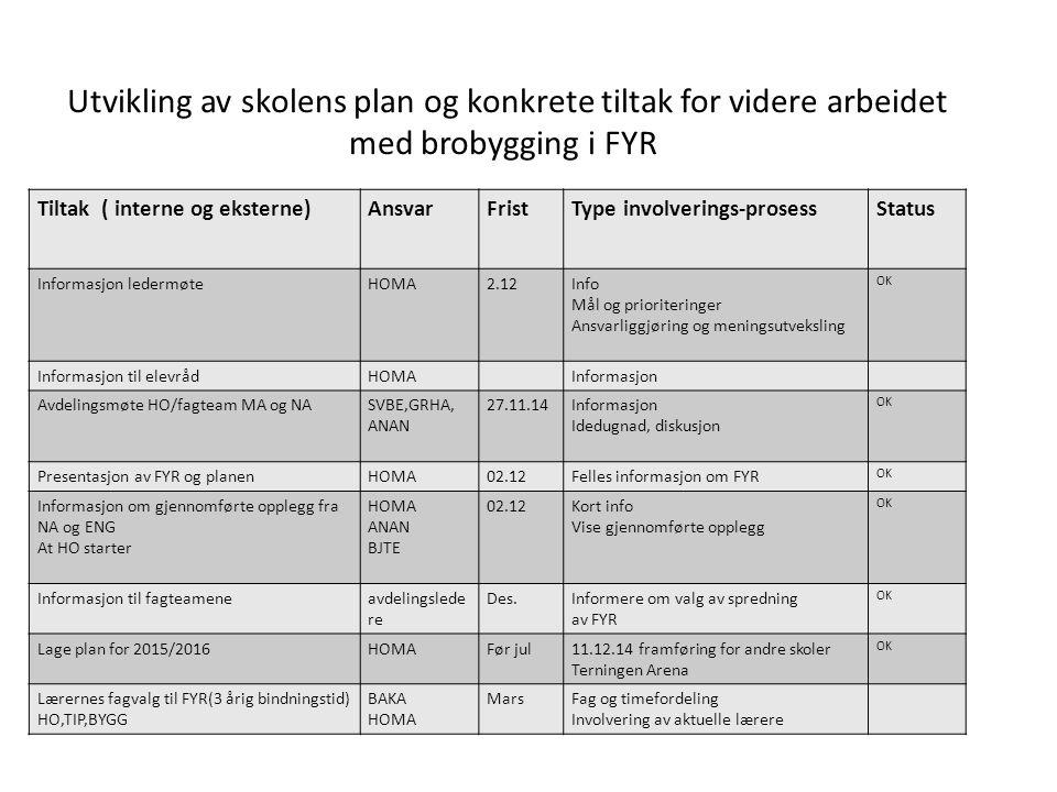 Utvikling av skolens plan og konkrete tiltak for videre arbeidet med brobygging i FYR