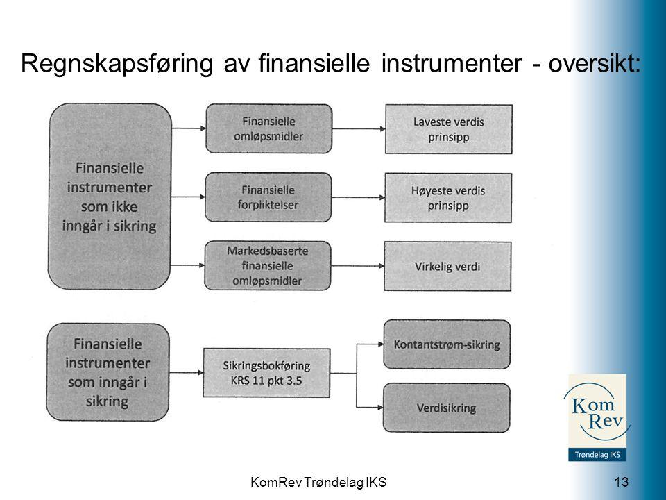 Regnskapsføring av finansielle instrumenter - oversikt: