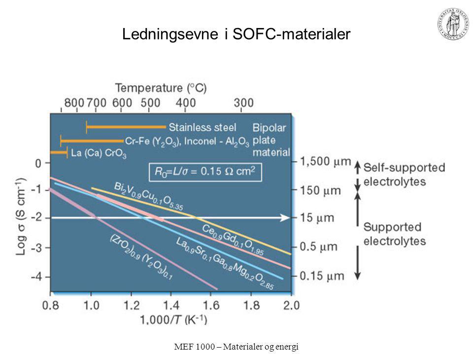 Ledningsevne i SOFC-materialer