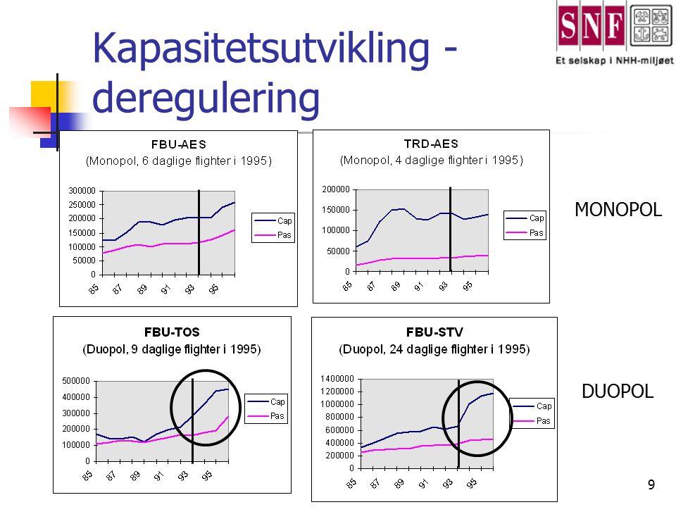 Kapasitetsutvikling - deregulering