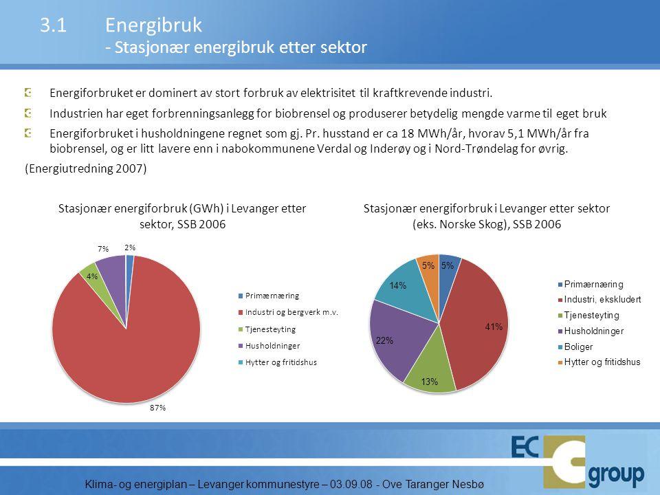 3.1 Energibruk - Stasjonær energibruk etter sektor