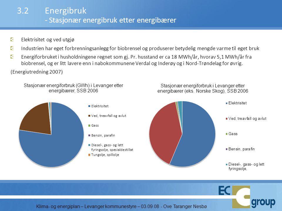3.2 Energibruk - Stasjonær energibruk etter energibærer