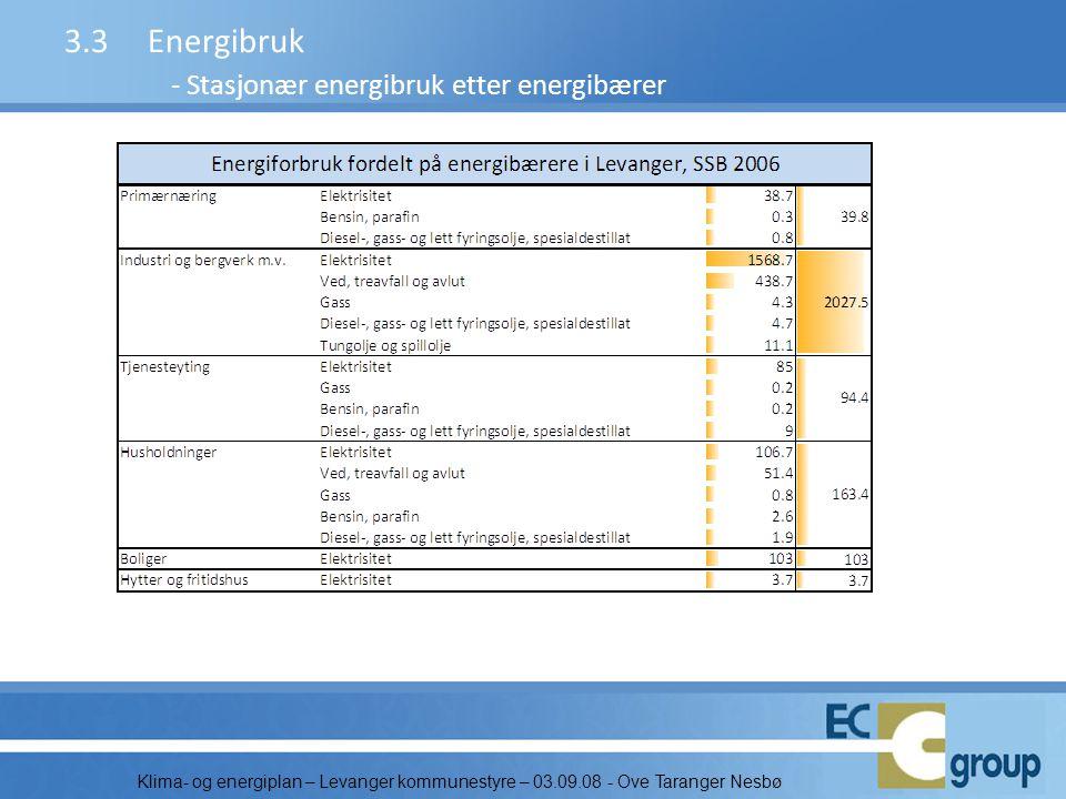 3.3 Energibruk - Stasjonær energibruk etter energibærer