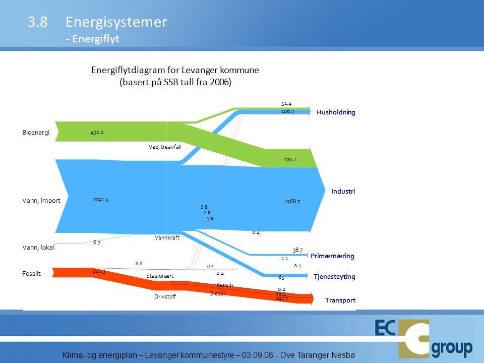 3.8 Energisystemer - Energiflyt