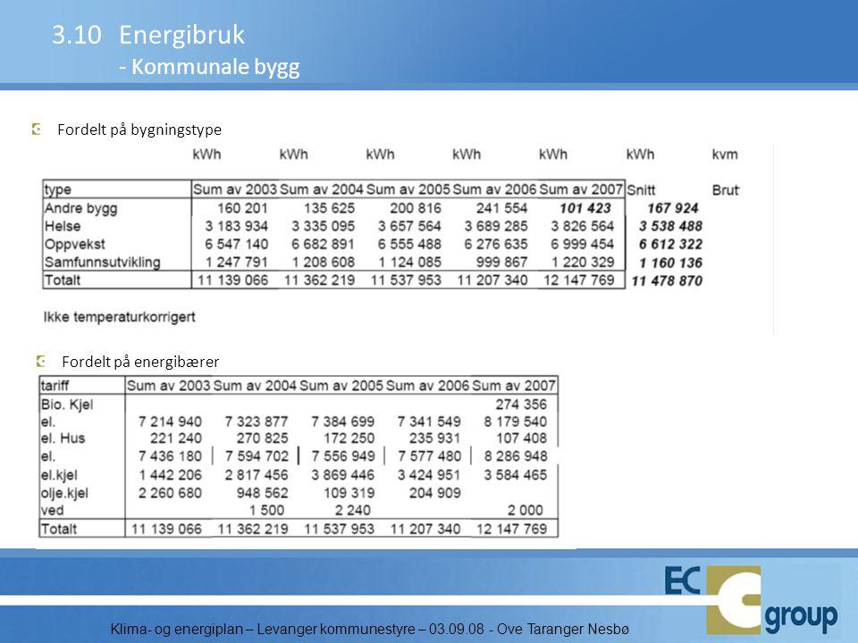 3.10 Energibruk - Kommunale bygg