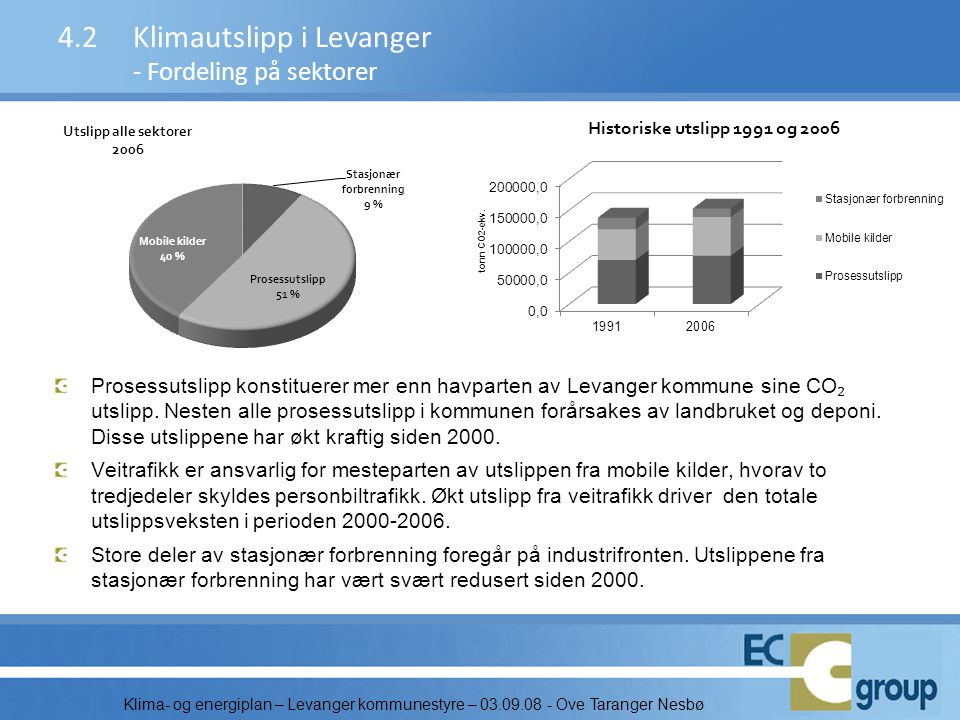 4.2 Klimautslipp i Levanger - Fordeling på sektorer