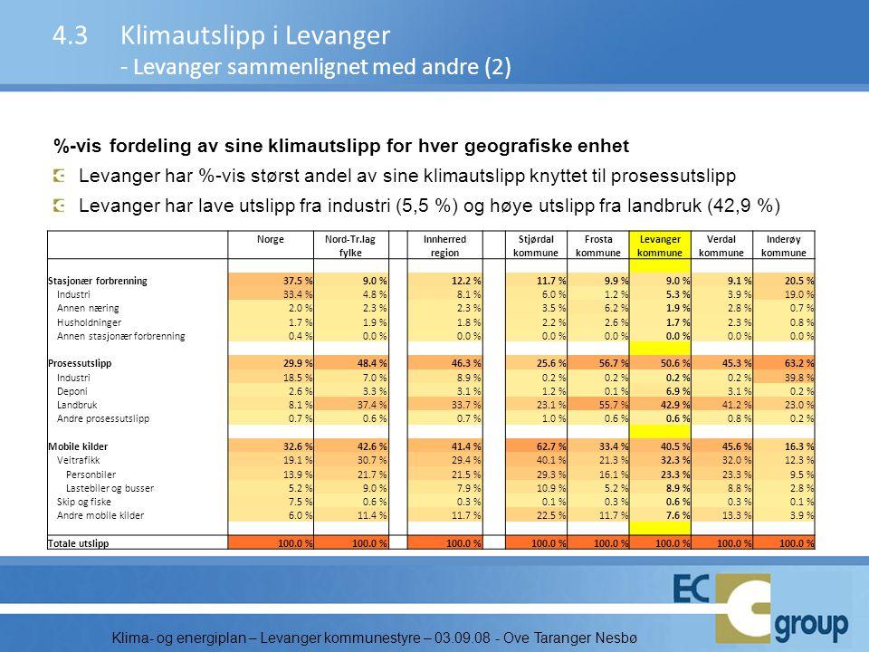 4.3 Klimautslipp i Levanger - Levanger sammenlignet med andre (2)