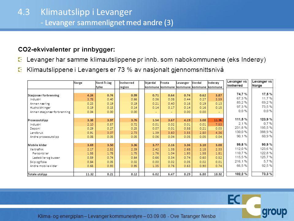 4.3 Klimautslipp i Levanger - Levanger sammenlignet med andre (3)