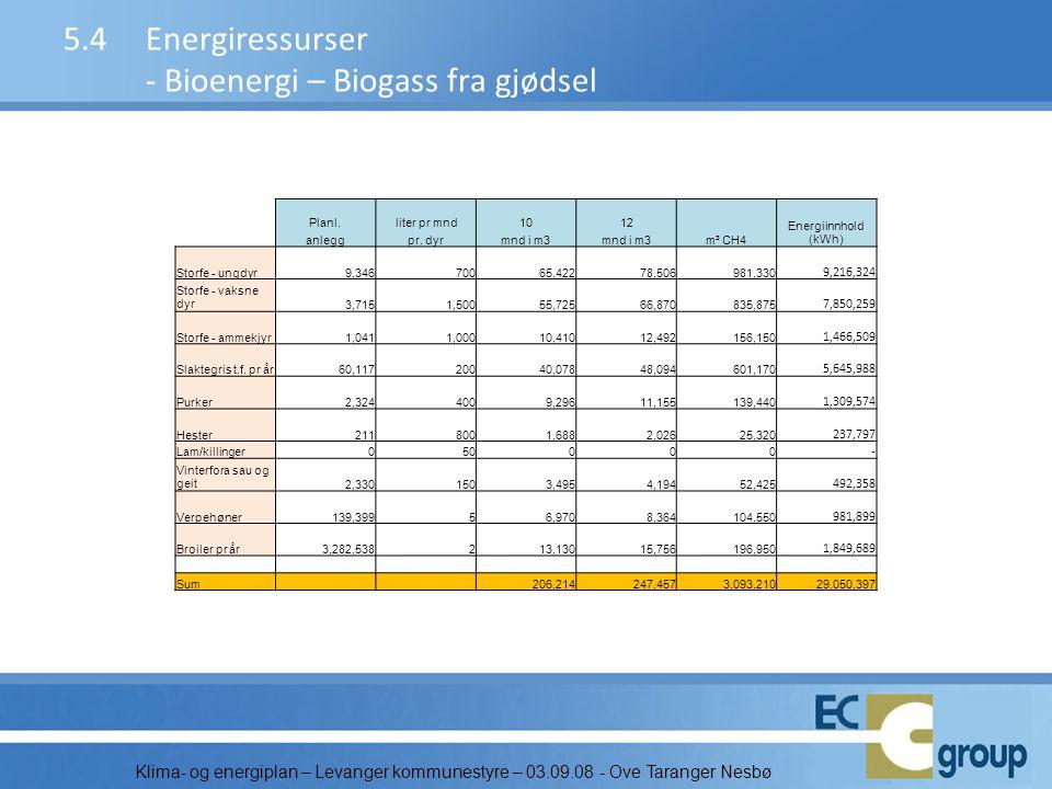 5.4 Energiressurser - Bioenergi – Biogass fra gjødsel