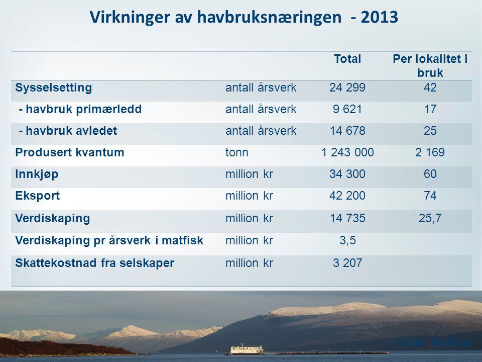 Virkninger av havbruksnæringen - 2013