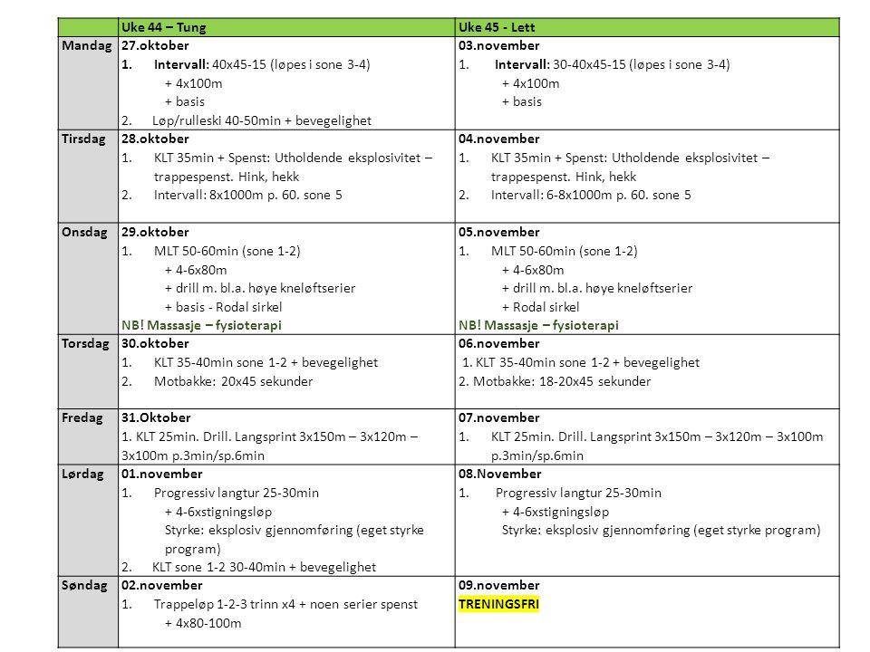 Uke 44 – Tung. Uke 45 - Lett. Mandag. 27.oktober. Intervall: 40x45-15 (løpes i sone 3-4) + 4x100m.