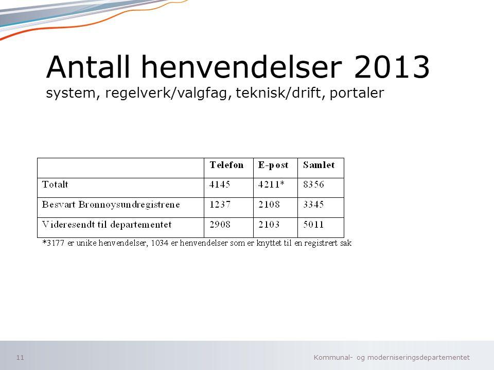 Antall henvendelser 2013 system, regelverk/valgfag, teknisk/drift, portaler