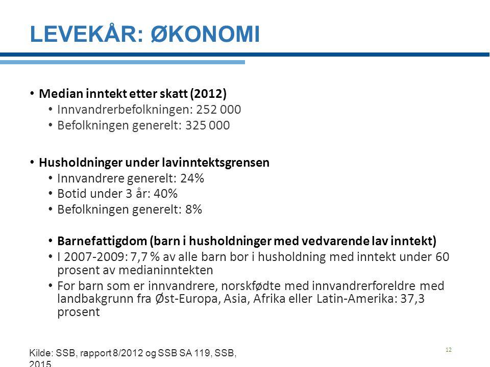 Levekår: Økonomi Median inntekt etter skatt (2012)