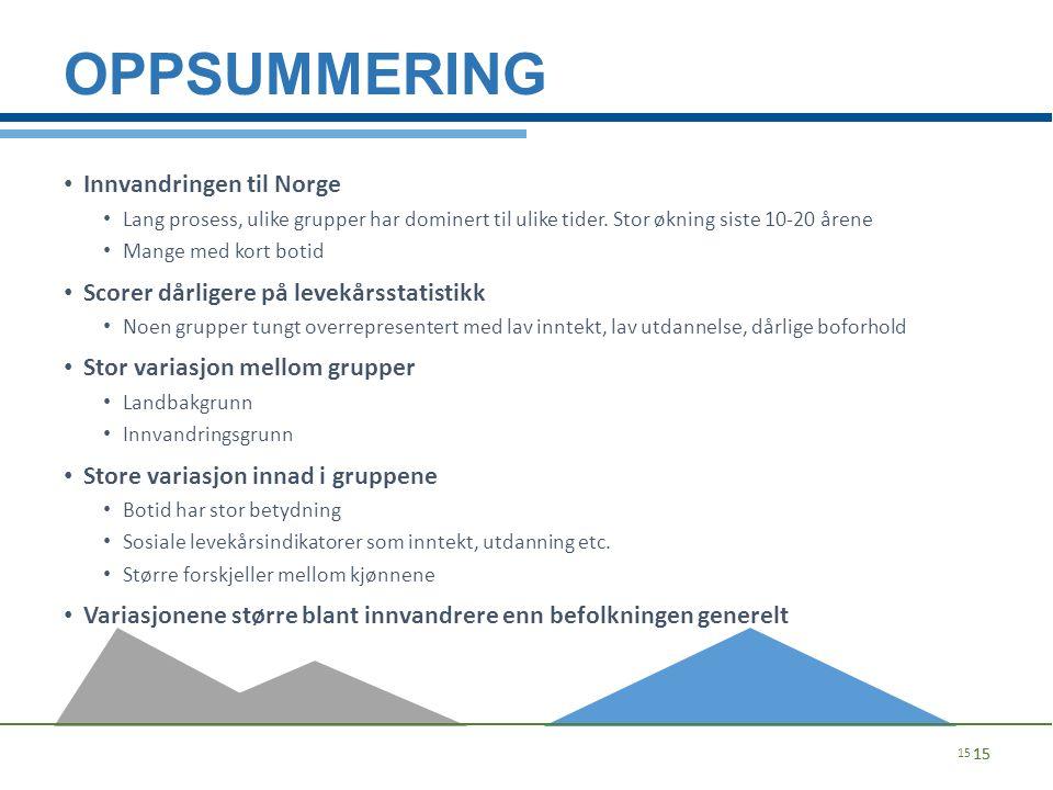 Oppsummering Innvandringen til Norge
