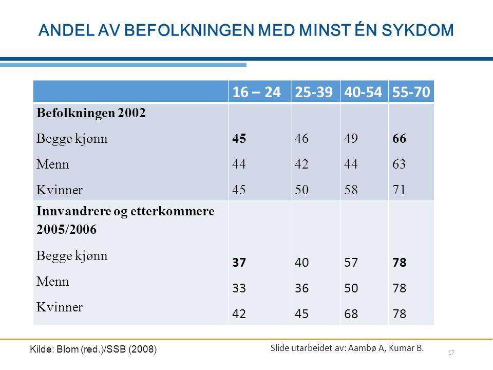 Kilde: Blom (red.)/SSB (2008)