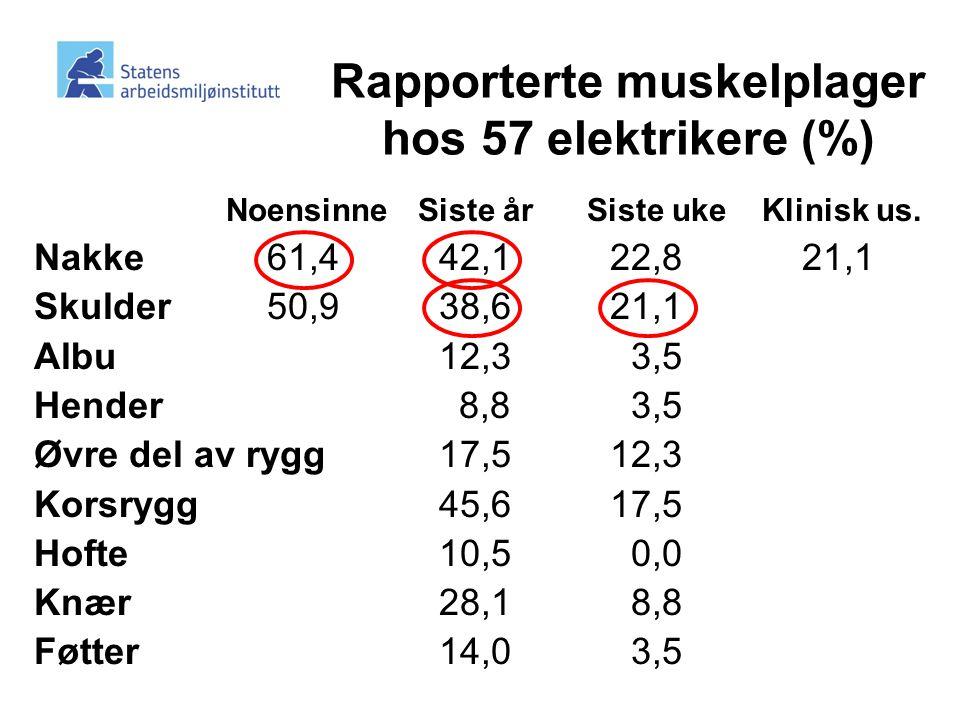 Rapporterte muskelplager hos 57 elektrikere (%)