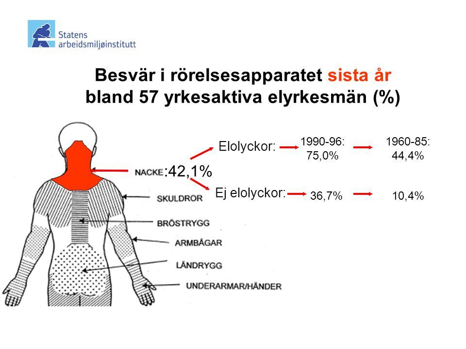 Besvär i rörelsesapparatet sista år bland 57 yrkesaktiva elyrkesmän (%)