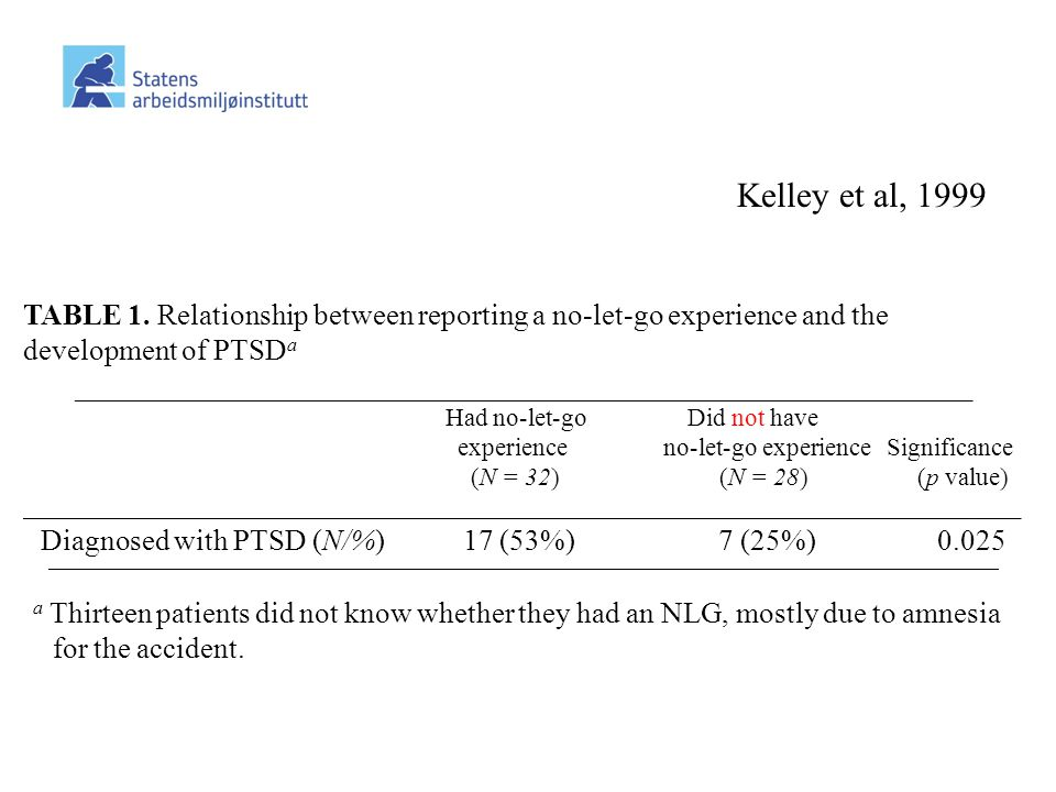 Kelley et al, 1999 TABLE 1. Relationship between reporting a no-let-go experience and the. development of PTSDa.