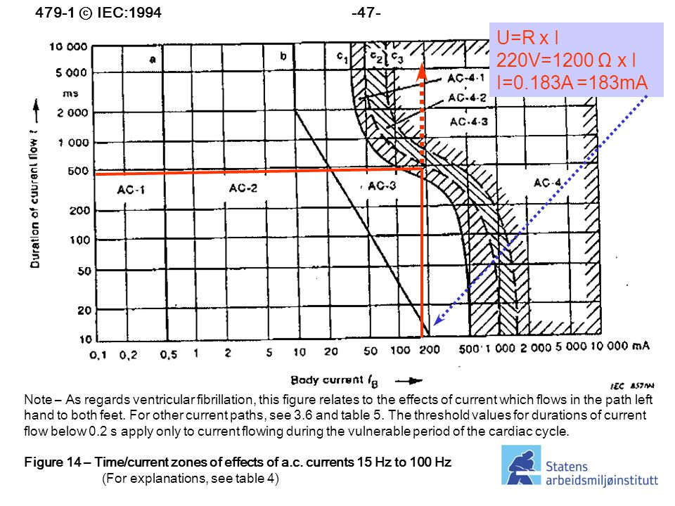 U=R x I 220V=1200 Ω x I I=0.183A =183mA 479-1 ⓒ IEC:1994 -47-