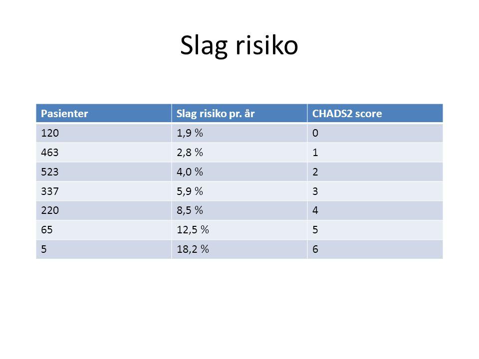 Slag risiko Pasienter Slag risiko pr. år CHADS2 score 120 1,9 % 463